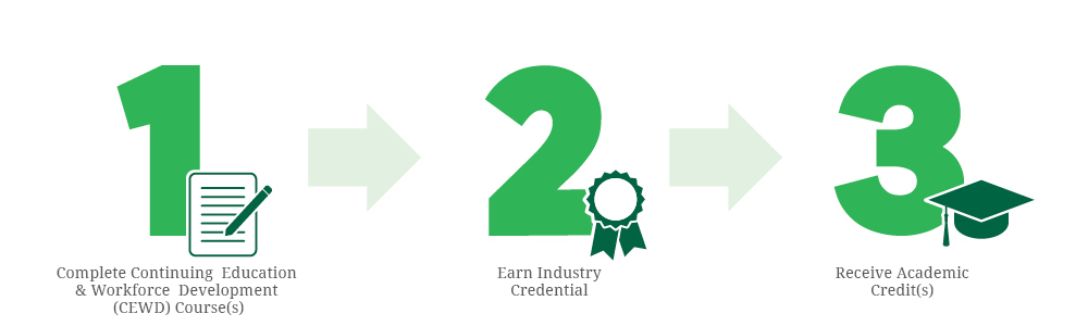 1. Complete Continuing Education Course(s), 2. Earn Industry Credential, 3. Receive Academic Credit(s)
